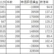 ポートフォリオの時価評価損益(2)1000-2000台 食品関係は低パフォーマンス