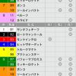 1/14【日経新春杯[GⅡ]】[3連複]的中!予感