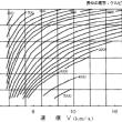 算数で分かる「ろふてっど軌道」の現実性。実際に計算すると大分違うみたいだ。ICBMの能力の限界を露呈している。
