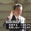 安倍内閣支持率 26・7%