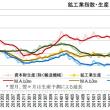 アベノミクス・循環しない中での消費と物価の低迷