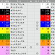 7/29【アイビスSD[GⅢ]】[馬連][ワイド]