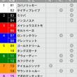 12/3【チャンピオンズC[GⅠ]】[3連複]的中!予感