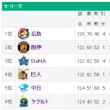 サヨナラ勝ち(感激)、貯金最多30(感動)、マジック20(感涙)
