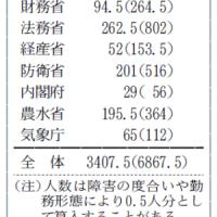 中央省庁、障害者雇用水増し3,460人