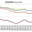 緊縮20年が作った新・日本の階級社会