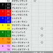 12/24【有馬記念[GⅠ]】[3連単][3連複]的中!予感
