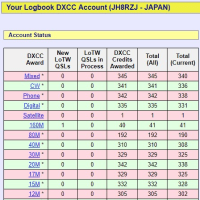 DXCC WANTED LIST 2018/08/01