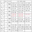〔大会情報〕H30 U15リーグ戦(前期)結果掲載(11/11現在)