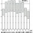 超低金利と銀行経営① リーマン以来の本業不振