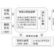 日本文化紹介の方法についての1考察
