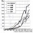 グローバル経済の迷宮 製造業の空洞化② 日本だけ成長せず敗北