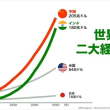 世界経済成長予測