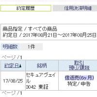 17.80円安