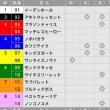 1/28【根岸S[GⅢ]】[3連複]的中!予感