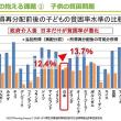 戦後の怒涛の混乱時と変わらない子どもの貧困。日本は、ユニセフから心配されているほど、経済的に落ち込んでいる
