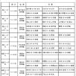 〔大会結果〕H30 U15リーグ戦(前期)