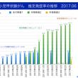 福島県の甲状腺がん:3巡目で4名、全体で6名増加:3巡目は2巡目より低くなる可能性(2017.6.5)