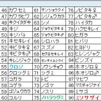 鳥撮りデータ57(2013.3ー3)