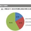 4万人が回答したアンケート、内閣支持率54.6%