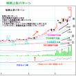 株の買い時<androidyoshiakiのメモ帳>