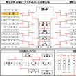 〔大会結果〕第38回 中国ミニバス交歓大会