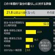 韓国社会:54.6%は「よくなった」「悪くなった」という回答(12.5%)の4倍以上だ。「そのままだ」という回答は31.0%だった。