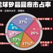 中国製ウエハーの輸入解禁、台湾国貿部が保留。