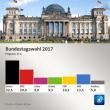 ドイツ:メルケル勝利、連立に注目集まる