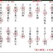 小学生の漢字プリント