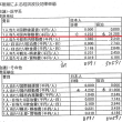MICE【(仮称)熊本城ホール】の財産取得議案 経済委員会は可決
