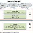 日本人の精神構造から見た社会階層