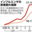 "A香港型が増加し、インフルエンザ流行は""三つ巴""状態"