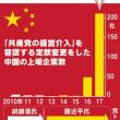 中国企業、「党の介入」明文化 上場288社が定款変更 今春から急増