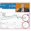 黒田・日銀総裁を異例の再任!物価目標2%達成を目指せ!