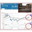 日銀、超低金利政策の維持で、欧米と金利差広がる先は!?