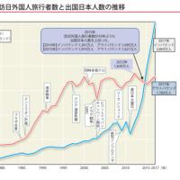 出国日本人数は横ばい状況にある!