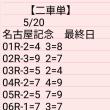 🚴 5/20  名古屋記念 最終日