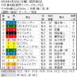 ■4.21-22チョイスRound結果報告