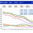 年代別喫煙率1965-2017(JT調査)と青森県の男女喫煙率(2016)