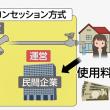 改正水道法が成立 民間に事業売却も!!