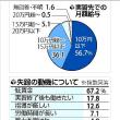 失踪外国人実習生、月給「10万円以下」半数超