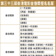 香港電影金像奨ノミネート