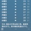今日も雨 青空が恋しい。