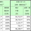 大阪北部地震 大阪ガス復旧状況