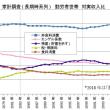 消費性向の低下とエンゲル係数の上昇