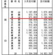 総務省-特別交付税3月分「7014億円を配分」