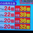 8/21 今村さんの 台風の数