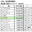 日本の通知表2018年