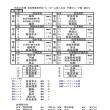 h29新人大会 女子予選グループ戦 組合せ表
